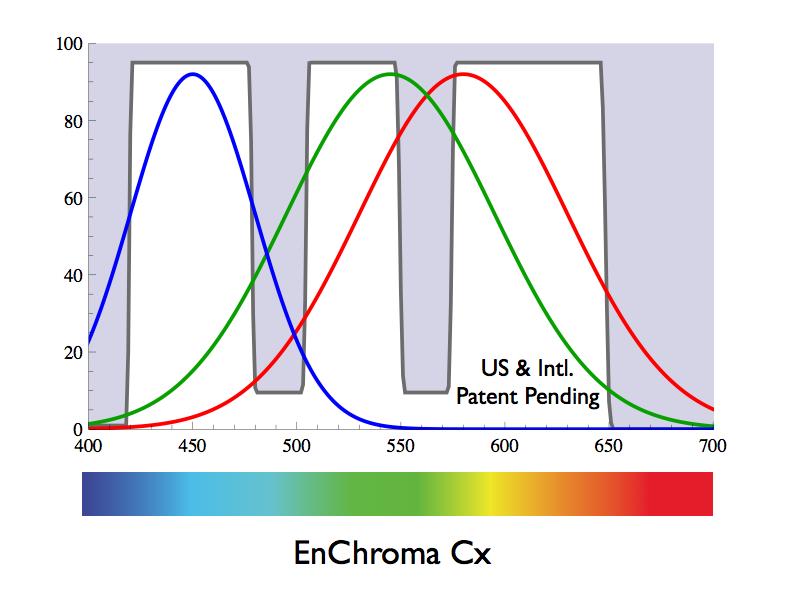 enchromacx